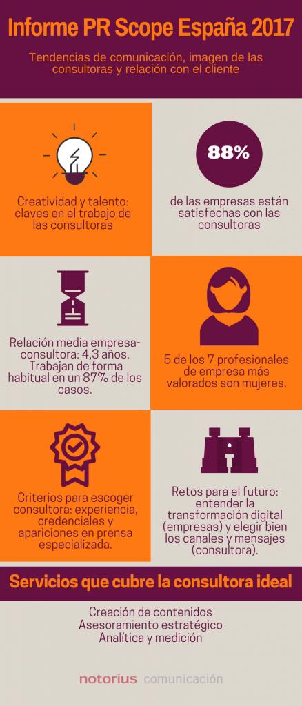 Ingorafía conclusiones informe PR Scope España 2017 sobre consultoras de comunicación y clientes