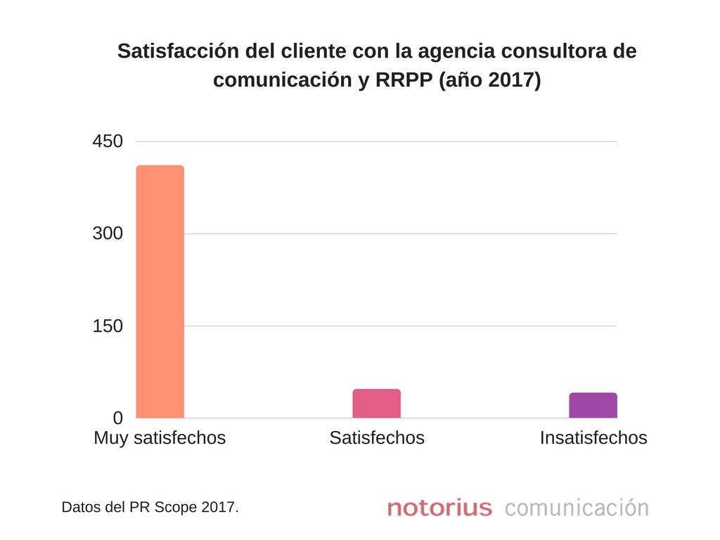 Satisfacción del cliente según el informe PR Scope 2017 con las consultoras de comunicación