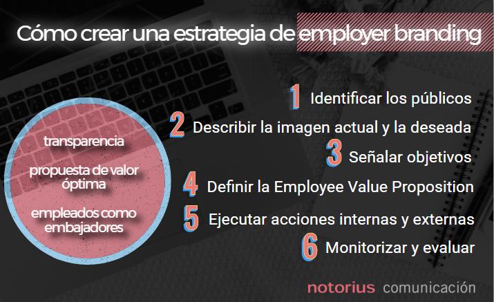 Estrategia Employer Branding