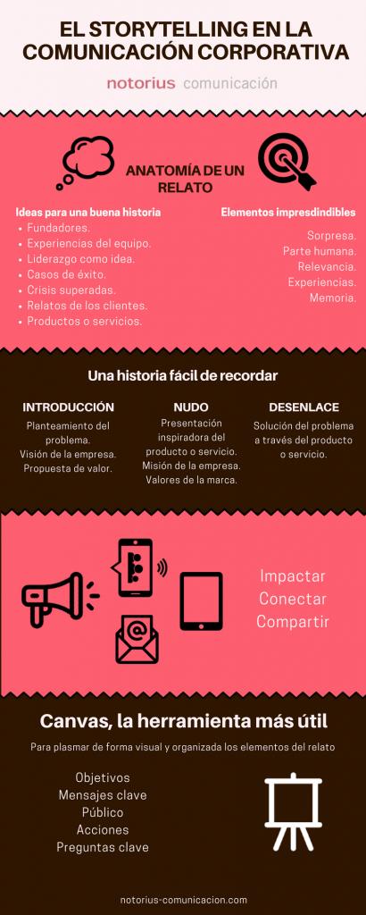 INfografía sobre el storytelling en la comunicación corporativa