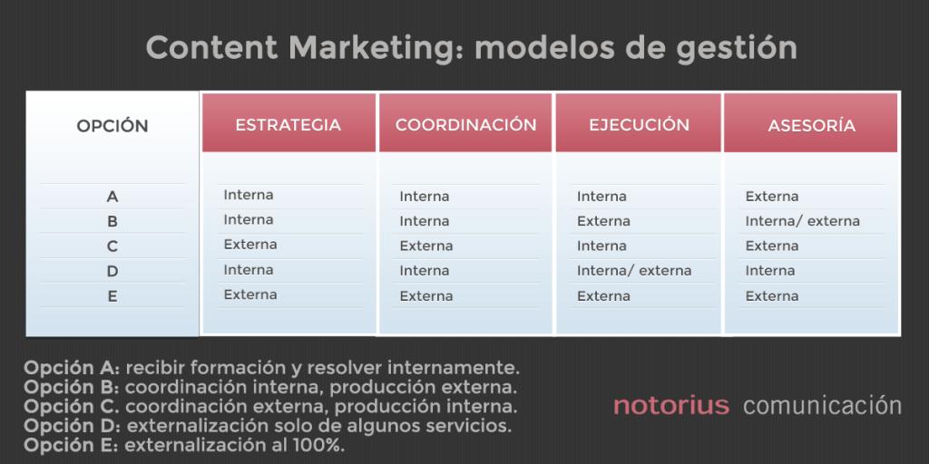 Content Marketing modelos de gestión